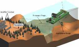 dewatering disidratazione fanghi in idraulica ingegneria ambientale consulenza tecnologica www.ntanet.it