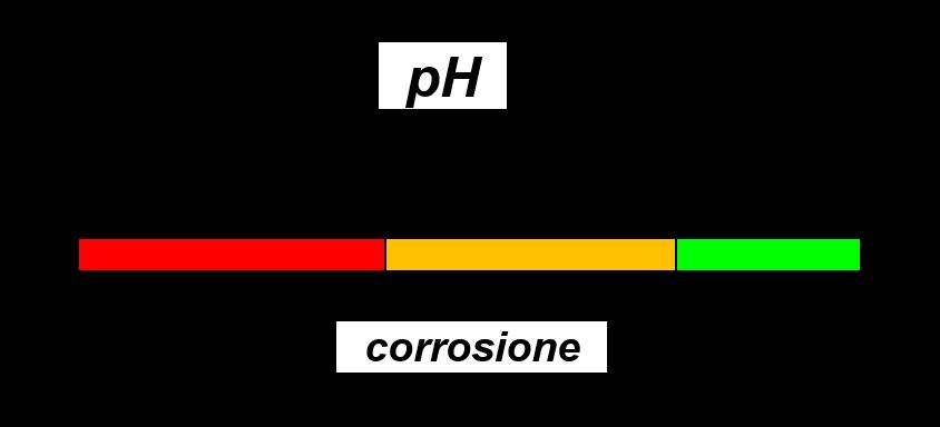 schema della corrosione in riferimento del pH del cls c.a. con eventuale realizzazione del ripristino strutturale
