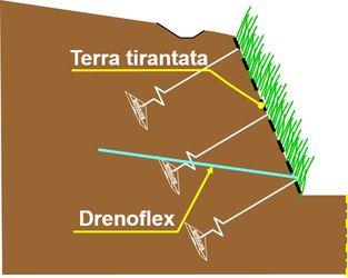 schemna di drenaggio sub orizontale flessibile Drenoflex nella struttura in terra tirantata
