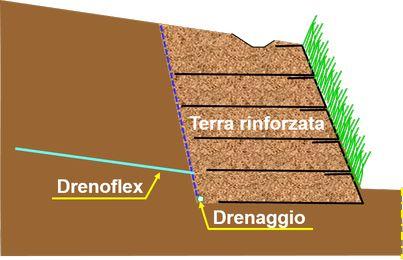 drenaggio sub orizzontale flessibile Drenoflex nelle strutture in terra rinforzata