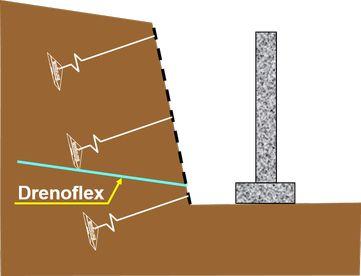schema di drenaggio flessibile drenoflex nella messa in sicurezza di fronti di scavo con venute d'acqua
